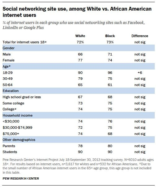 social-networking-site-use