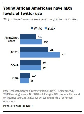 young-african-americans-have-high-levels-of-twitter-use