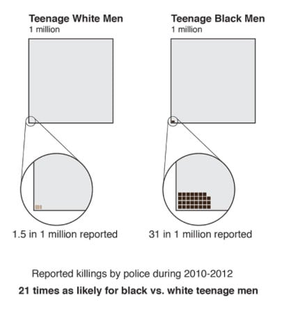 (Graphic by Jonathan Stray/ProPublica)