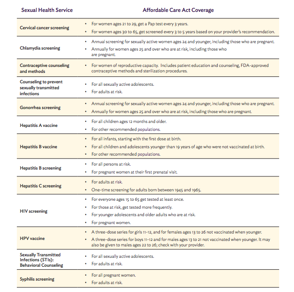 Sexual Health - ACA Chart