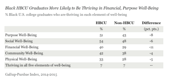 Gallup Chart on HBCUs