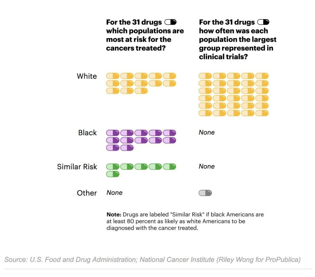 Black Patients Miss Out On Promising Cancer Drugs